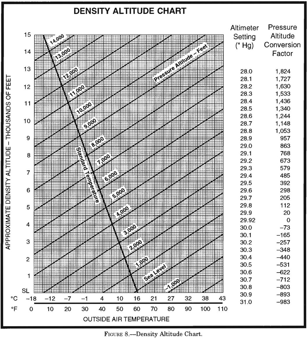 Lesson 9 aircraft performance ascent ground school beta - Atmospheric pressure conversion table ...