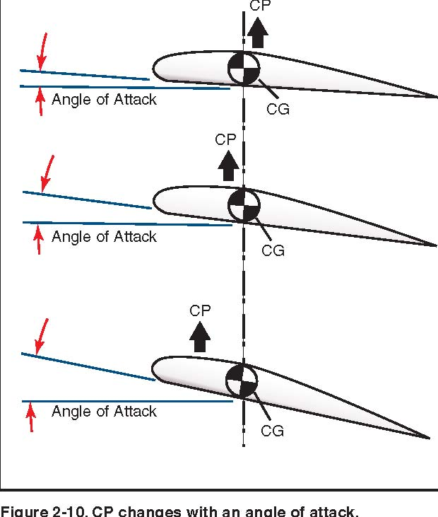 centre of pressure on a plane I have just started learning some aerospace concepts, and i am not able to understand the difference between the three terms centre of pressure, aerodynamic centre and neutral point.