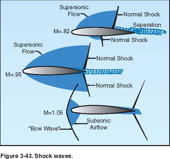 the nature of subsonic airflow Air flow along wing airflow along the wing of an airplane: note the  in  particular, flow of air at subsonic speeds past terrestrial  to solve this equation,  we have to invoke the nature of the gas, ie the equation of state p(r.