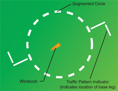 how to read wind direction